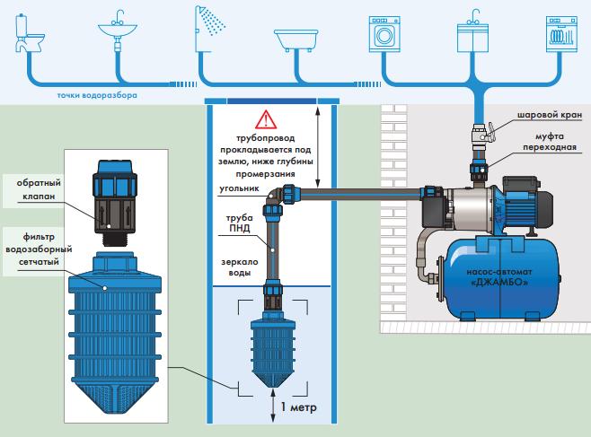 Схема обустройства водопровода с помощью насосной станции