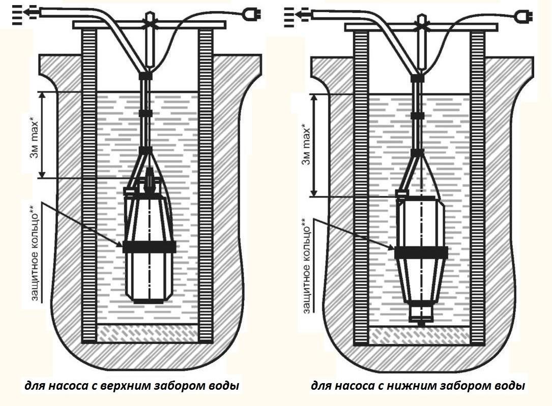 Особенности установки насосов с нижним и верхним забором воды
