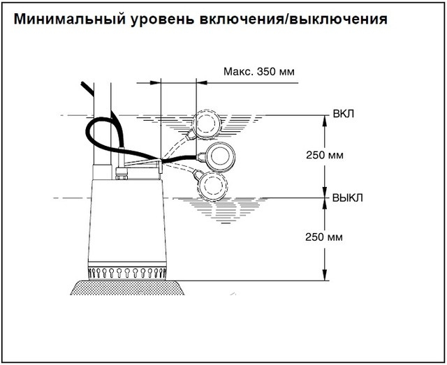 Принцип работы поплавкового выключателя дренажного насоса
