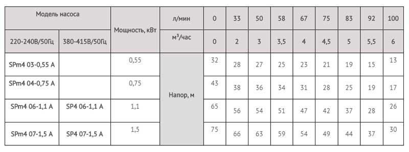 Производительность колодезных насосов SPm 404-0,75A LadAna (0.75 кВт).