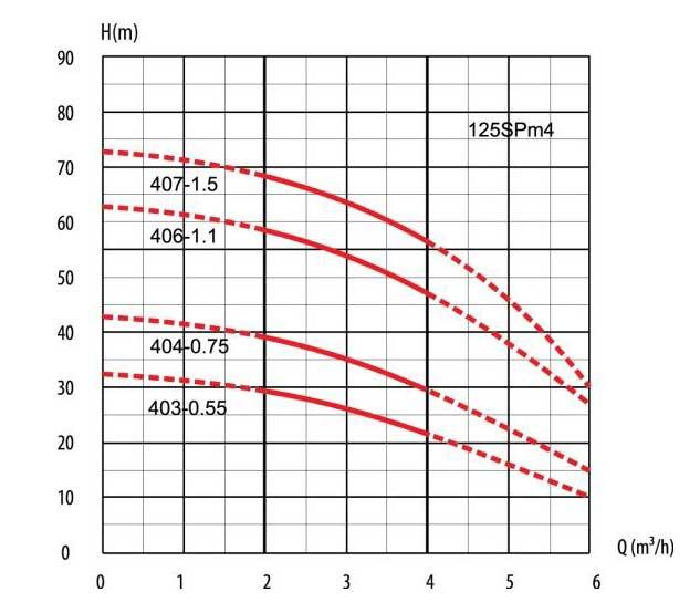 Гидравлические кривые колодезных насосов SPm 406-1,1A LadAna (1.1 кВт).
