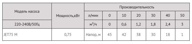 Производительность насоса JET75M LadAna (0,75 кВт).