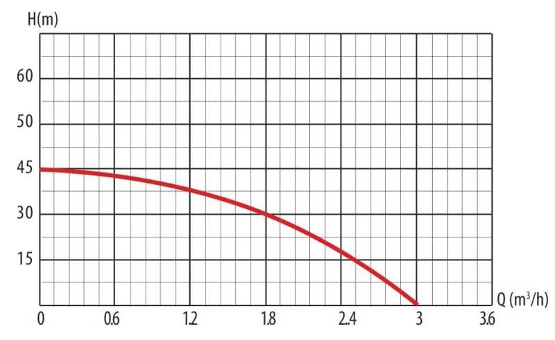 Гидравлические кривые насоса JET75M LadAna (0,75 кВт).