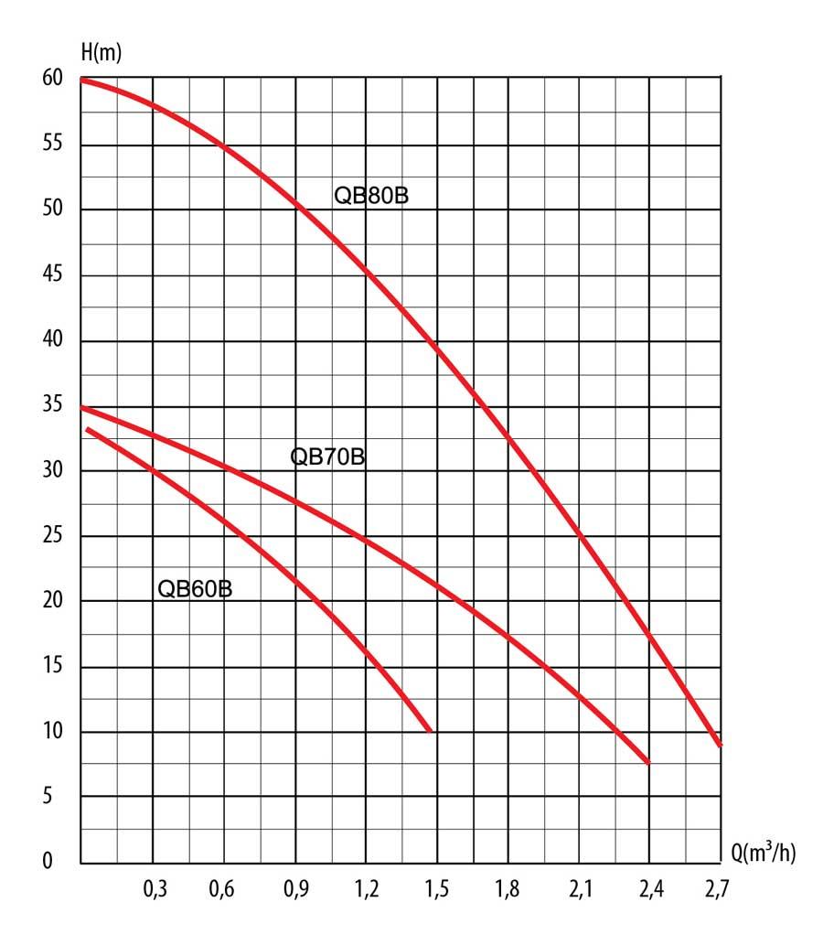 Гидравлические кривые насоса QB60 т.м. LadAna.