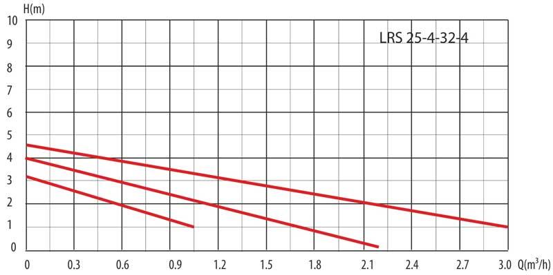 Гидравлические кривые циркуляционного насоса LRS 25-4/180 LadAna.