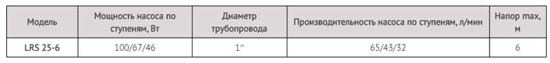 Производительность насоса циркуляционного LRS 25-6/180 LadAna.