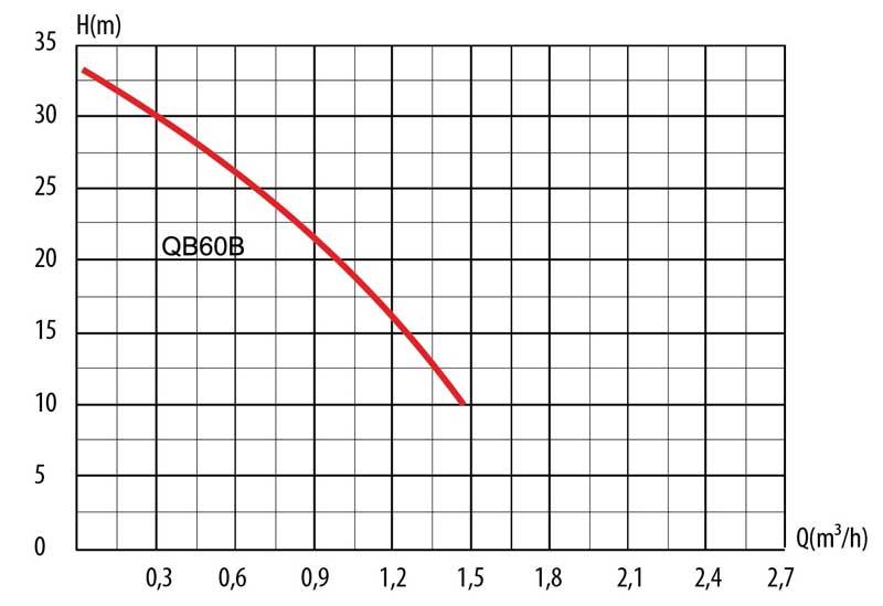 Гидравлическая кривая насосной станции LadAna QB60-2 т.м.