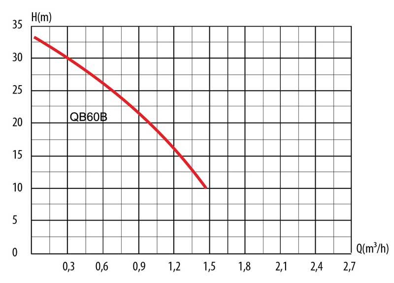 Гидравлические кривые насосной станции QB60 т.м. LadAna (0,37 кВт).