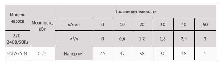 Производительность насосной станции LadAna JET75M т.м. (0,75 кВт) с гидроаккумулятором 24 литра.
