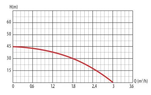 Гидравлические кривые насосной станции LadAna JET75M т.м. (0,75 кВт) с гидроаккумулятором 24 литра.