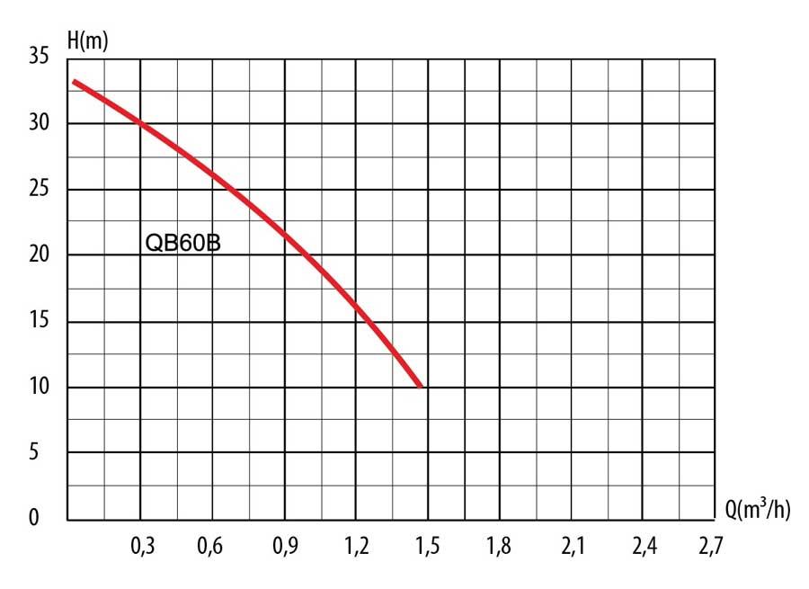 Гидравлические кривые насоса-автомата QB60 т.м. LadAna.