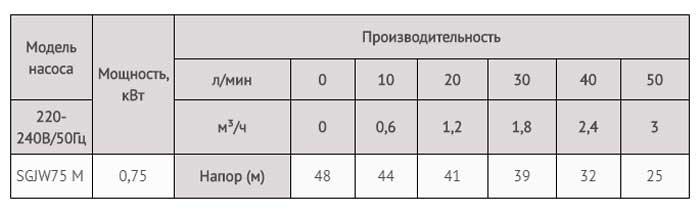 Производительность самовсасывающего насоса-автомата JET 75M LadAna (0,75 кВт).