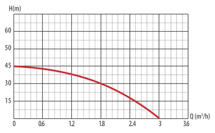 Гидравлические кривые самовсасывающего насоса-автомата JET 75M LadAna (0,75 кВт).