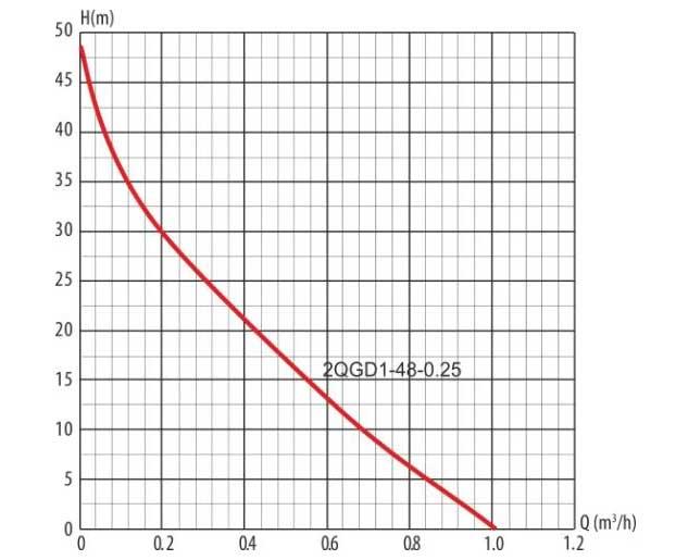 Гидравлическая кривая винтового скважинного насоса 2 QGD 1-48-0,25 LadAna (0,25 кВт).