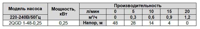 Производительность винтового скважинного насоса 2 QGD 1-48-0,25 LadAna (0,25 кВт).