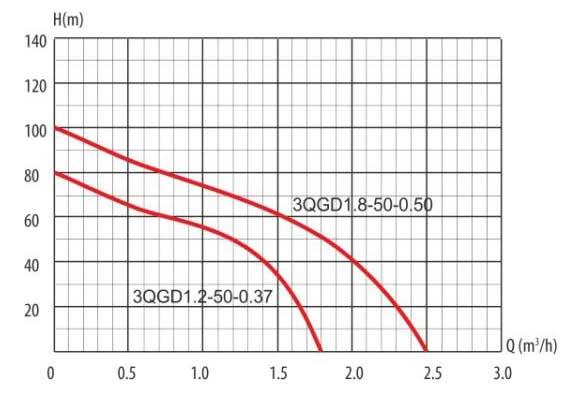 Гидравлические кривые винтового скважинного насоса 3 QGD 1,2-50-0,37 LadAna.