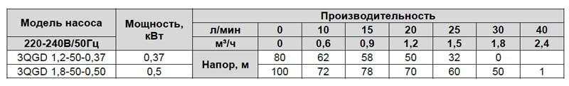 Производительность винтового скважинного насоса 3 QGD 1,8-50-0,50 LadAna.