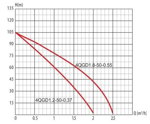Гидравлические кривые винтового скважинного насоса 4 QGD 1,2-50-0,37 LadAna.