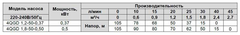 Производительность винтового скважинного насоса 4 QGD 1,2-50-0,37 LadAna.