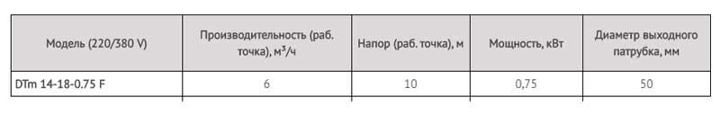 Производительность канализационного насоса DTm 14-18-0,75 F LadAna.