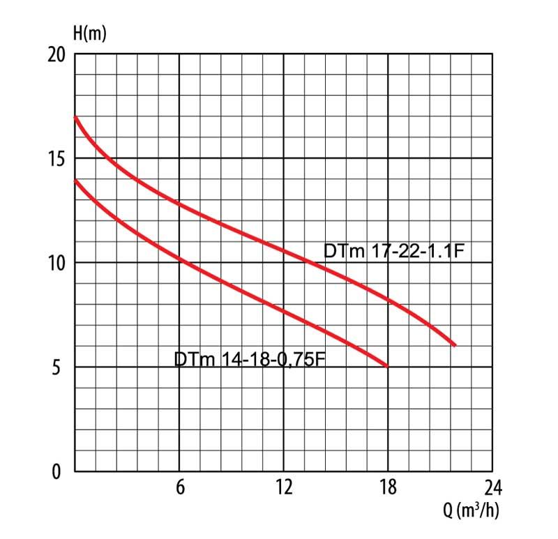 Гидравлическая кривая канализационного насоса DTm 17-22-1,1 F LadAna