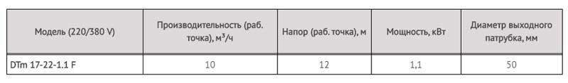 Производительность канализационного насоса DTm 17-22-1,1 F LadAna