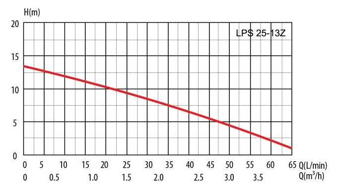 Гидравлические кривые повысительного насоса LPS-25-13/180 Z LadAna.
