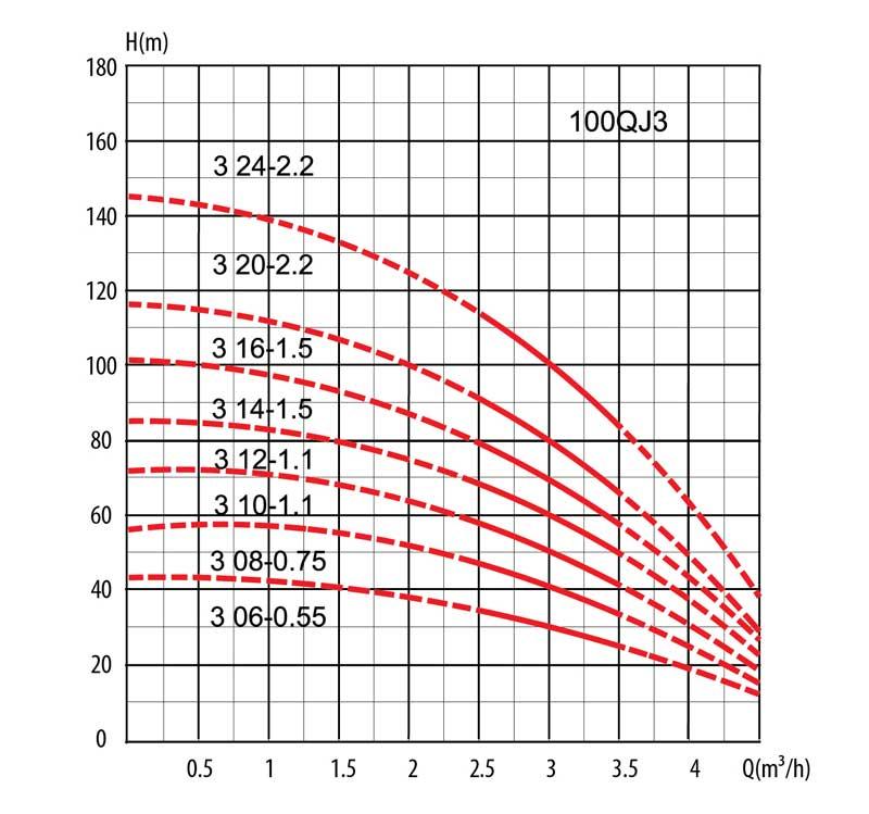 Гидравлические кривые скважинных насосов серии 100 QJD