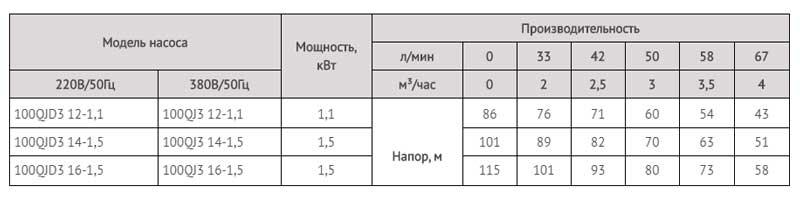 Производительность скважинных насосов серии 100 QJD.