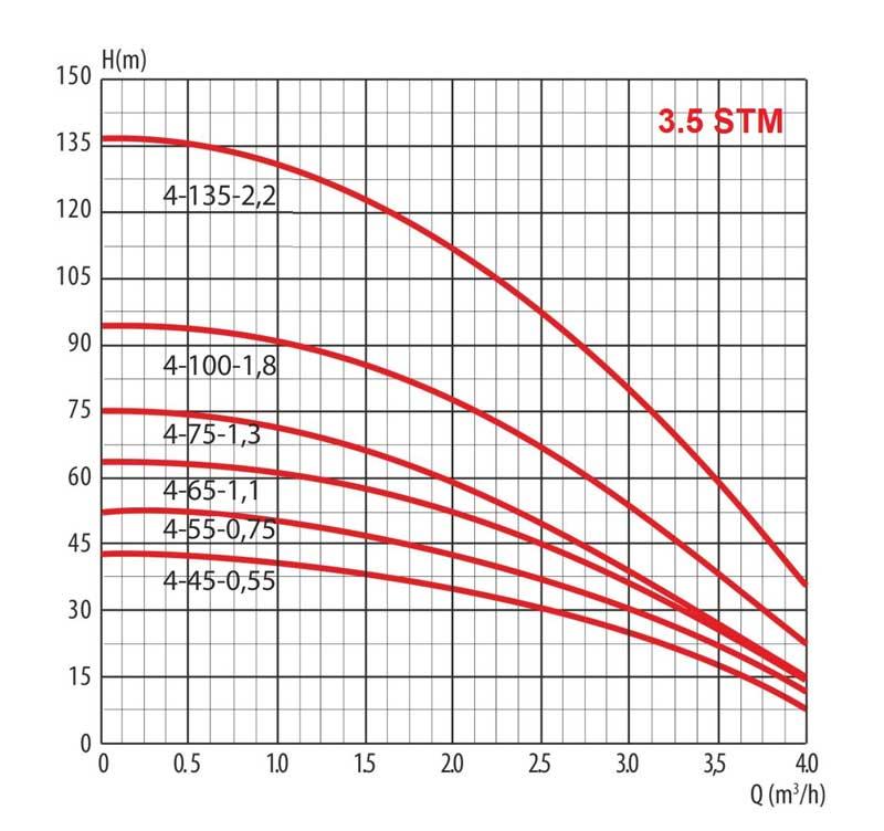 Гидравлическая кривая насоса скважинного для грязной воды 3,5 STm 4-100-1,8 LadAna (1,8 кВт).