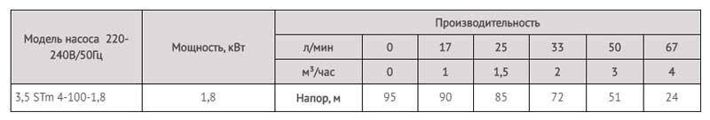 Производительность насоса скважинного для грязной воды 3,5 STm 4-100-1,8 LadAna (1,8 кВт).