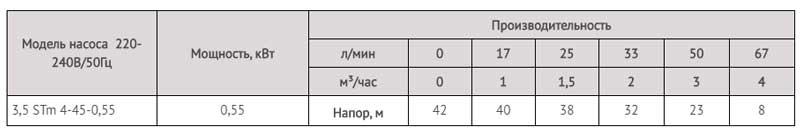 Производительность насоса скважинного для грязной воды 3,5 STm 4-45-0,55 LadAna (0,55 кВт).