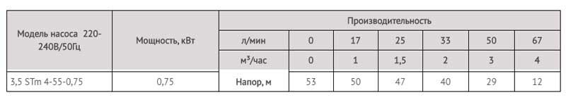 Производительность насоса скважинного для грязной воды 3,5 STm 4-55-0,75 LadAna (0,75 кВт).