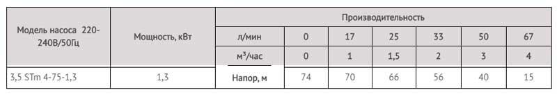 Производительность насоса скважинного для грязной воды 3,5 STm 4-75-1,3 LadAna (1,3 кВт).