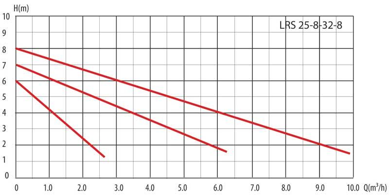Гидравлические кривые насоса циркуляционного LRS 25-8/180 LadAna.