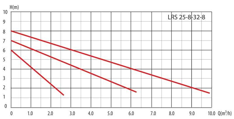 Гидравлические кривые насоса циркуляционного LRS 32-8/180 LadAna.