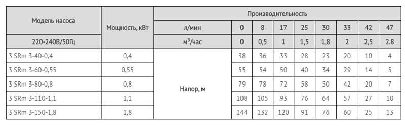 Производительность скважинных насосов серии SRm.