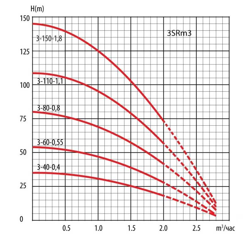 Гидравлические кривые скважинных насосов серии SRm.