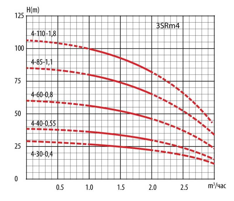 Гидравлические кривые скважинных насосов серии 3SRm4.