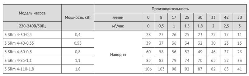 Производительность скважинных насосов серии 3SRm4.