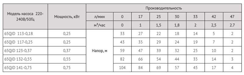 Производительность скважинных насосов серии QJD.