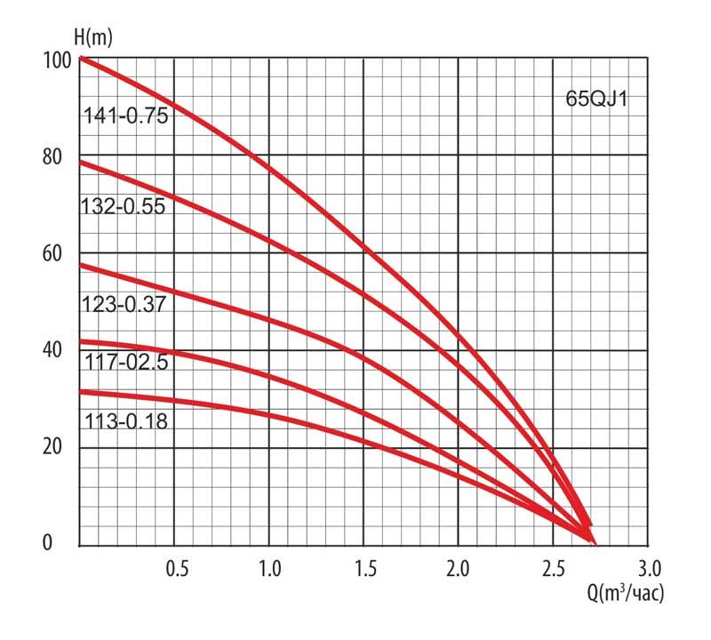 """Гидравлические кривые скважинных насосов серии QJD LadAna (2,5"""")."""
