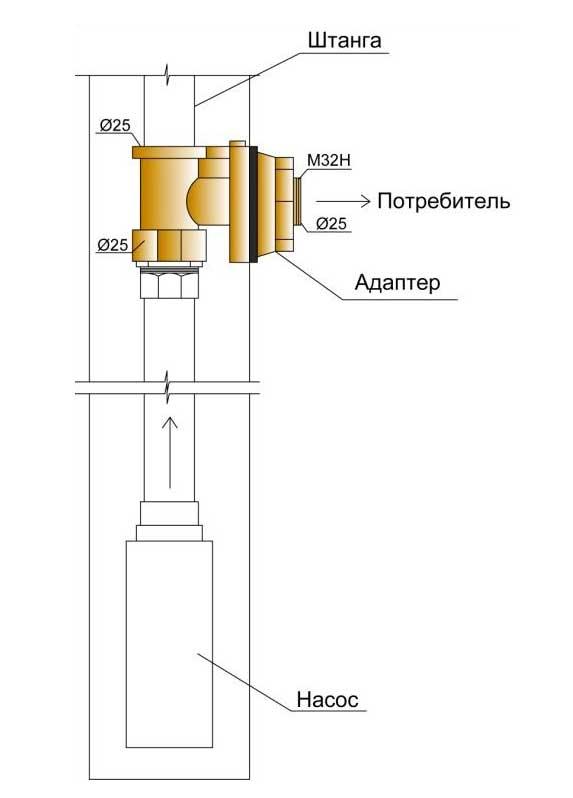 Схема монтажа скважинного адаптера.