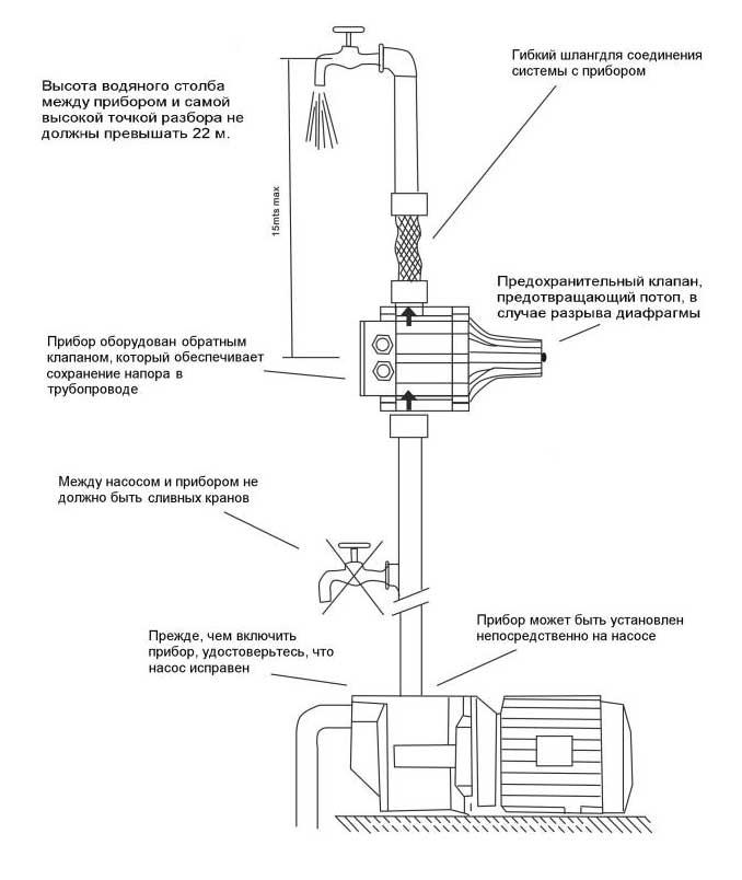 Схема установки автоматического регулятора давления DSK-1P Ladana.