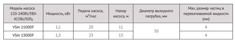 Производительность дренажного насоса LadAna VSm 1100DF (1,1 кВт).