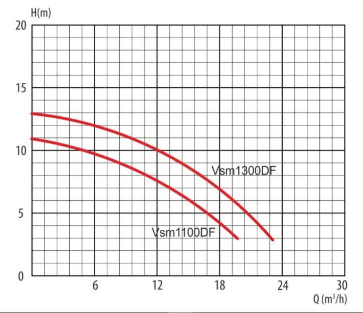 Гидравлические кривы дренажного насоса LadAna VSm 1300DF (1,3 кВт).