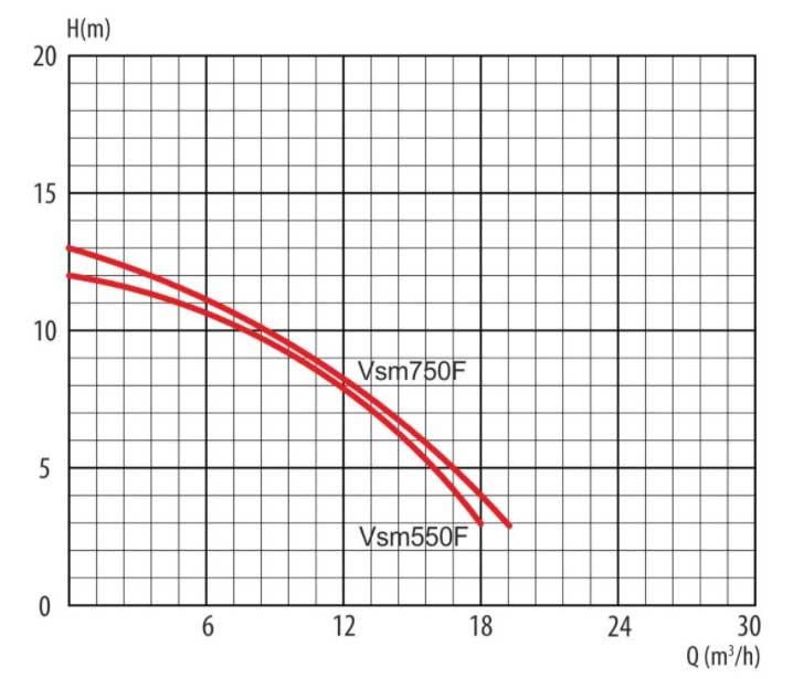 Гидравлические кривы дренажного насоса Ladana VSm 750-1F (0,75 кВт).