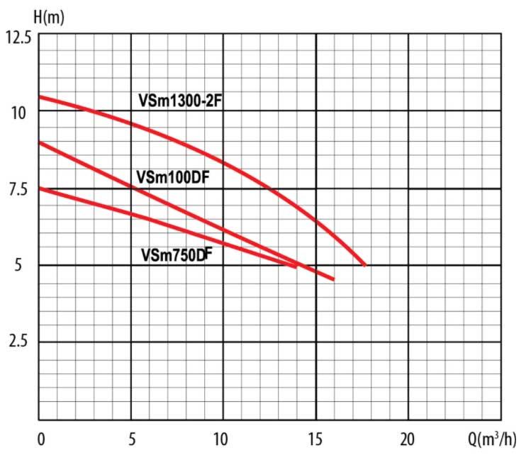 Гидравлические кривы дренажного насоса Ladana VSm 750DF (075 кВт).