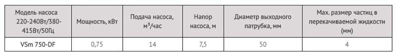 Производительность дренажного насоса Ladana VSm 750DF (0,75 кВт).