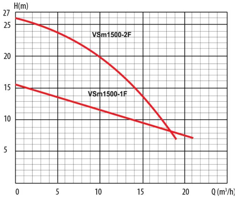 Гидравлические кривы дренажного насоса LadAna VSm 1500-2F (1,5 кВт).